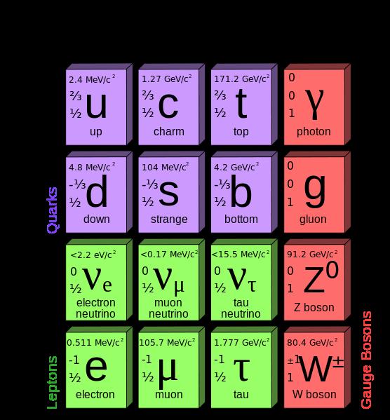 modèle.standard.particules.élémentaires