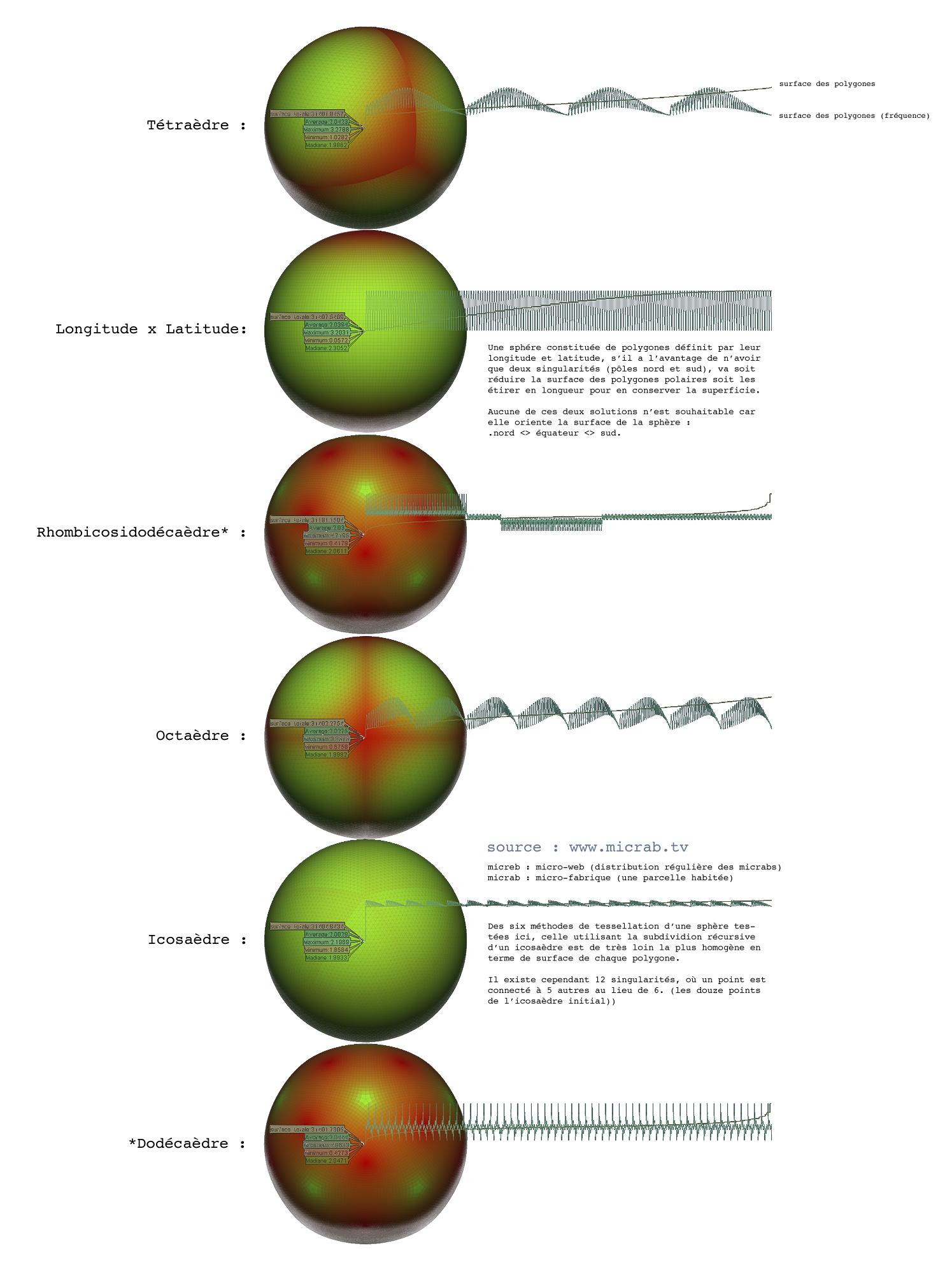 surface des polygones des sphères : quelques topologies simples pour une topographie sphérique.